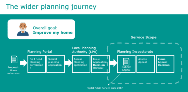 User journey of a someone seeking planning permission